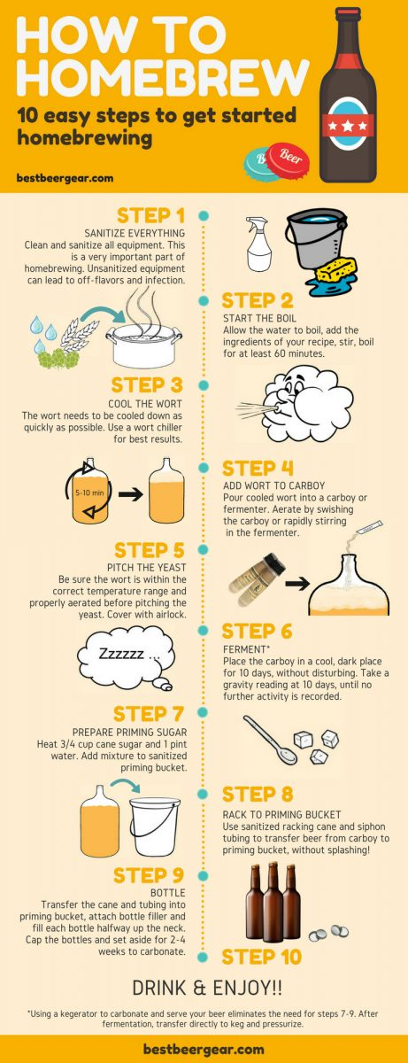 How to Homebrew: 10 easy steps to get started homebrewing