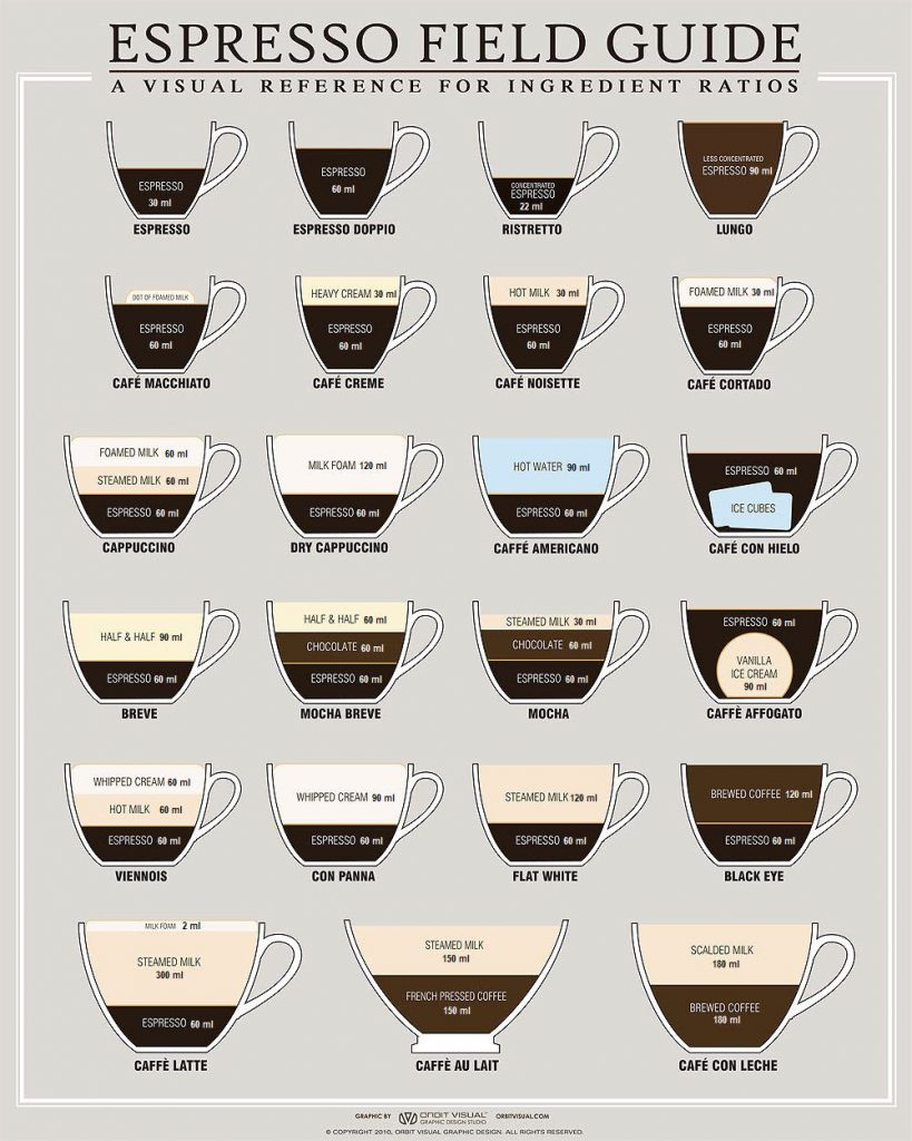 Guide to Coffee Drinks